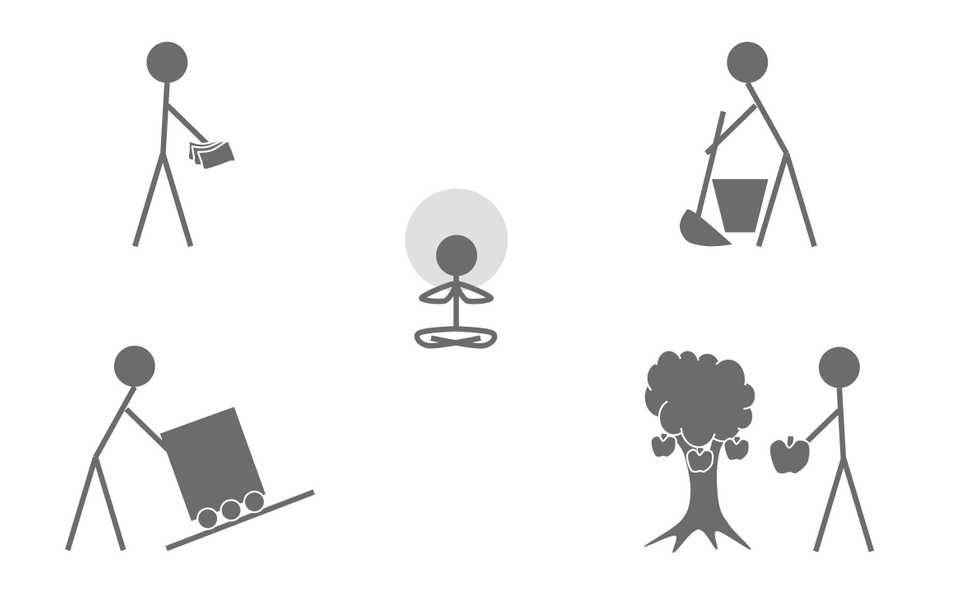 Symbols denoting different dimensions of work